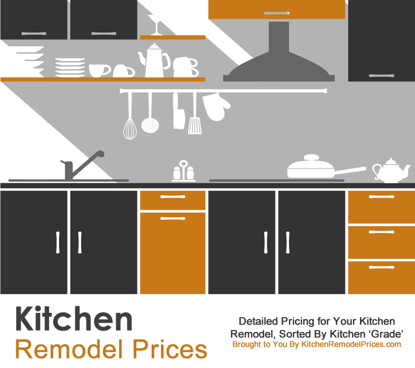 Compare Kitchen Remodel Cost & Prices